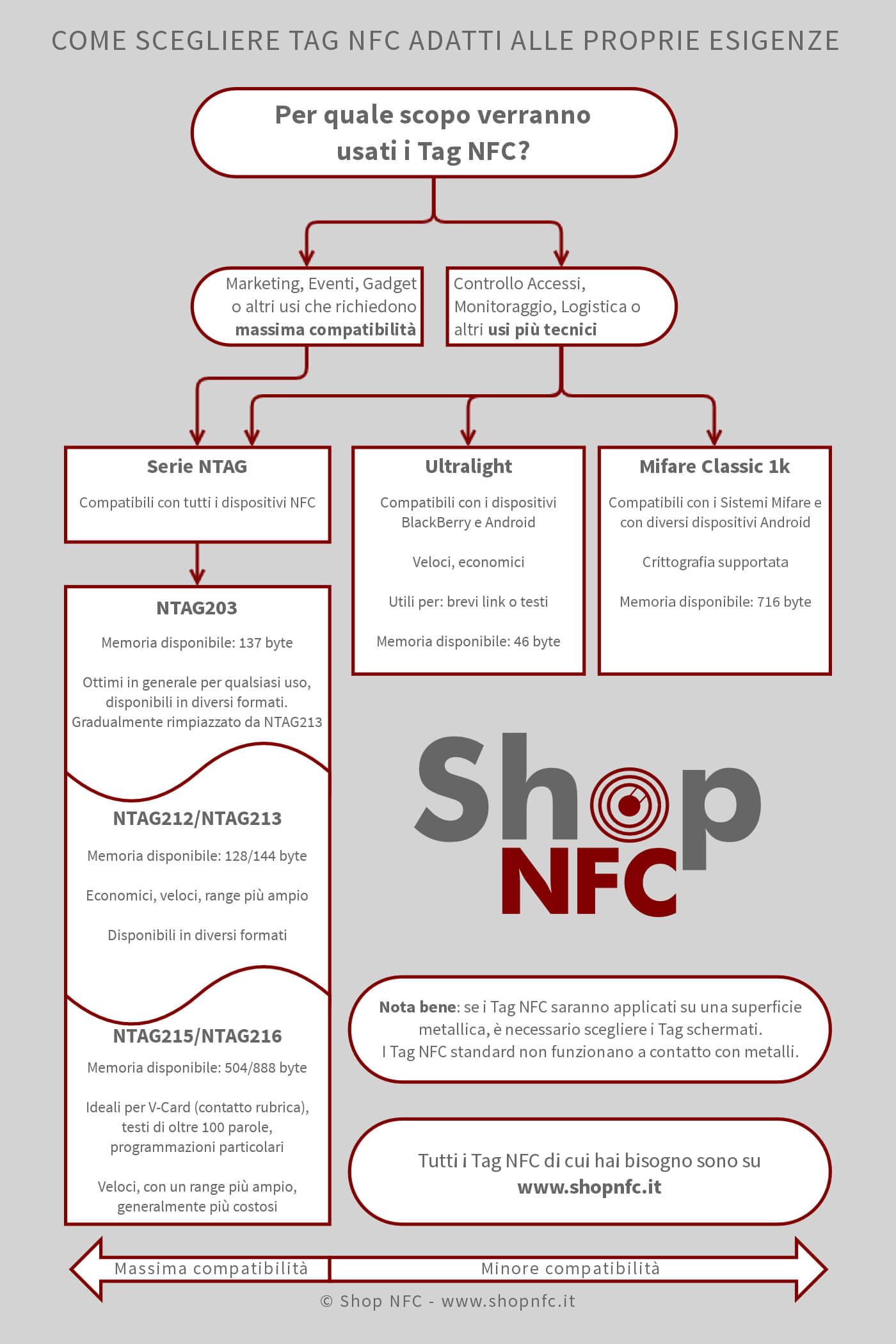 Come scegliere Tag NFC - Diagramma di flusso
