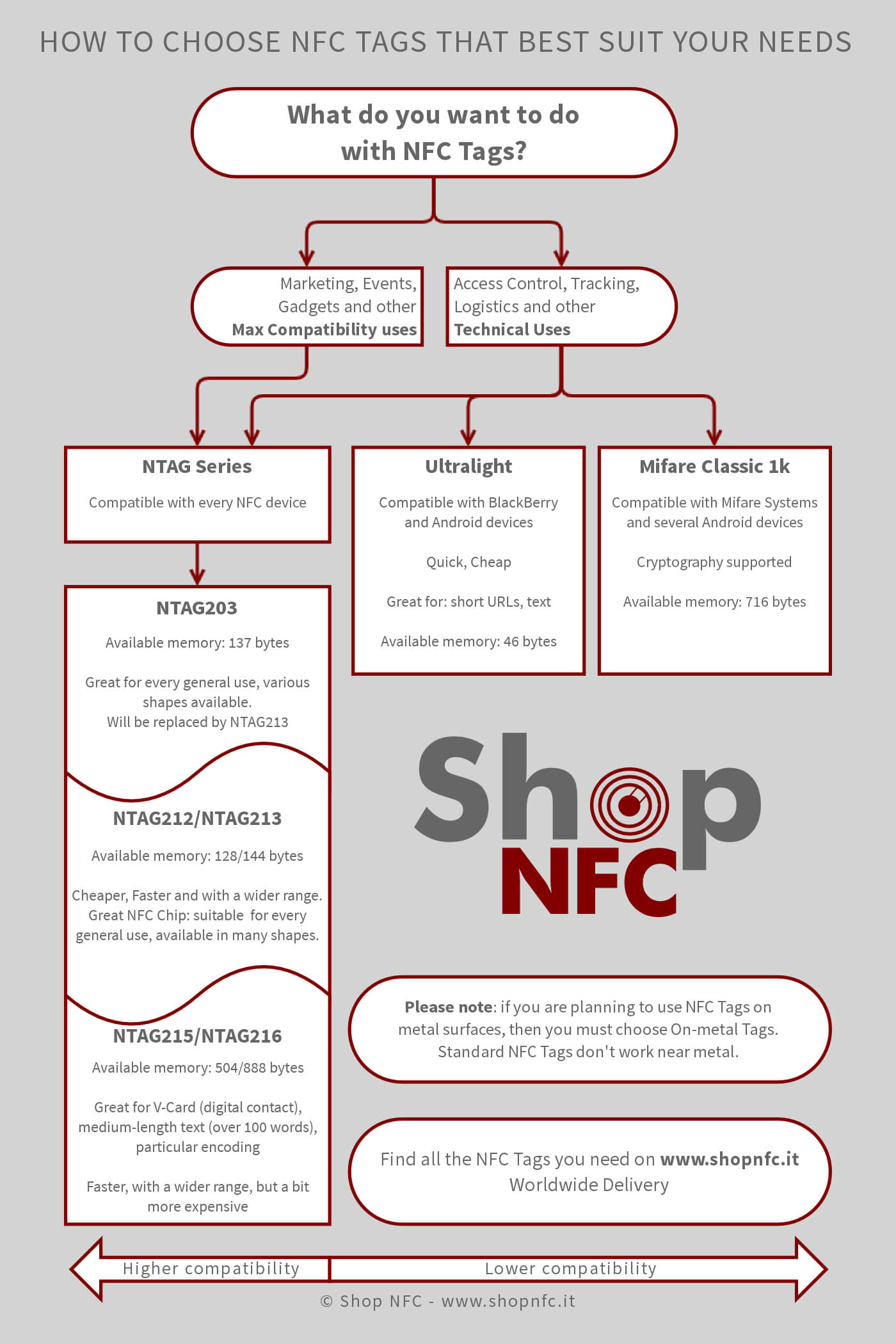 How to Choose NFC Tags - Flow Chart